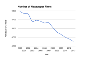 Number_of_newspaper_firms